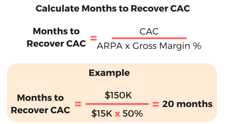 Months to recover formula