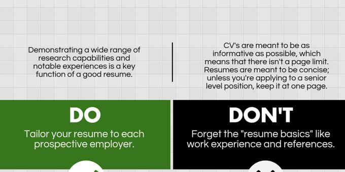 Do's and Don'ts of Research Resumes