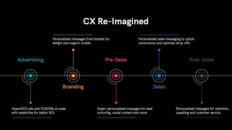 Future of Brand ambassador led marketing efforts - Built on Rephrase.ai