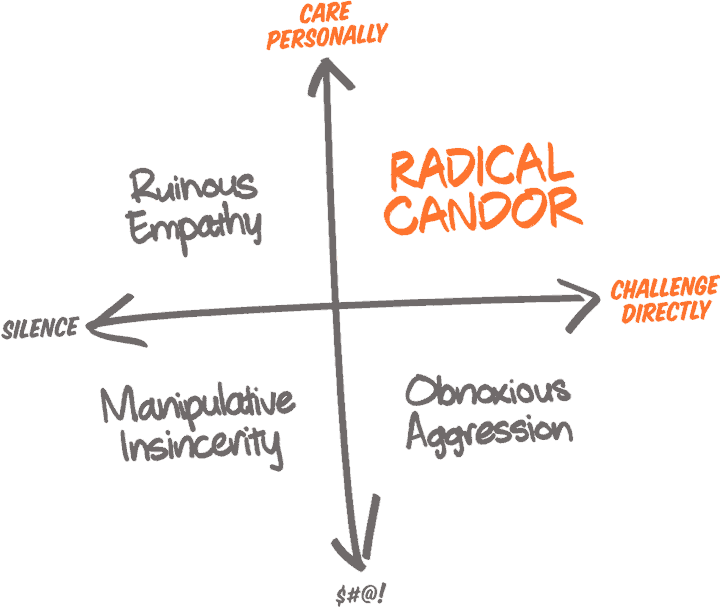 Radical Candor 4 Quardrants Book Notes