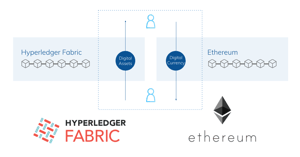 Datachain Launches Demonstration to Achieve Interoperability of Digital Currency on Ethereum and Digital Assets on Hyperledger Fabric