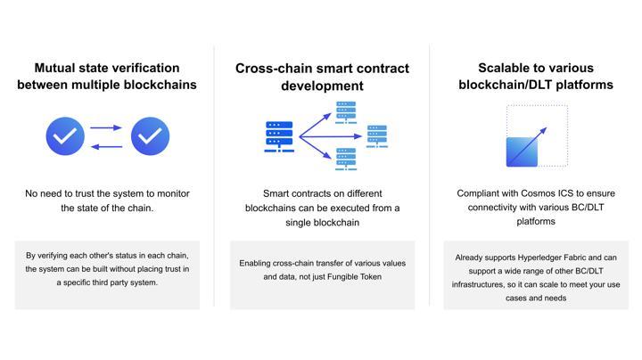 Cross Framework's features