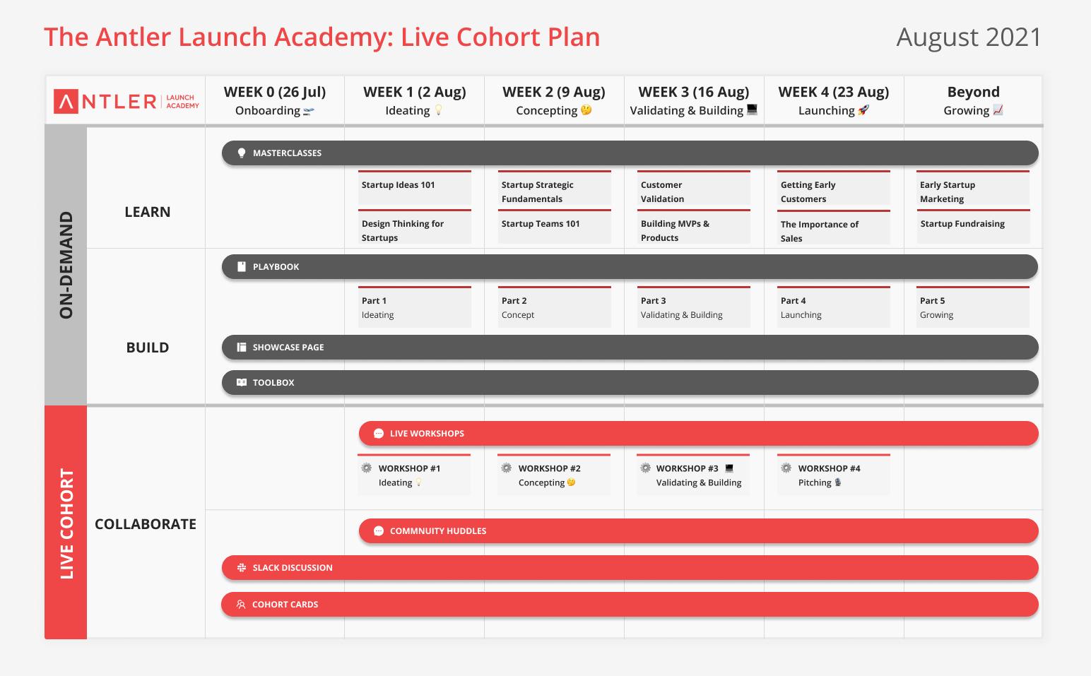 Antler Launch Academy - Program Overview - Live Cohort #8