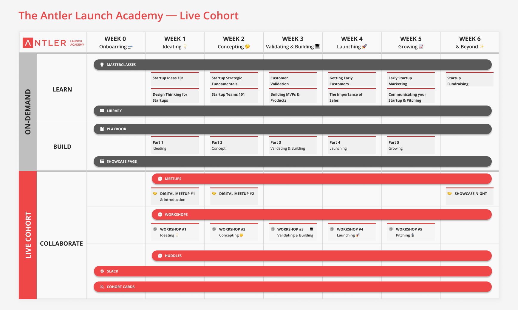 Antler Launch Academy - Program Overview - Live Cohort