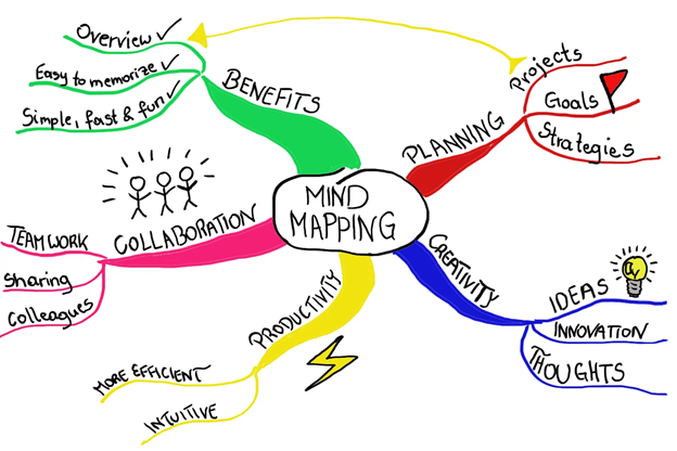 meeting notes mind map