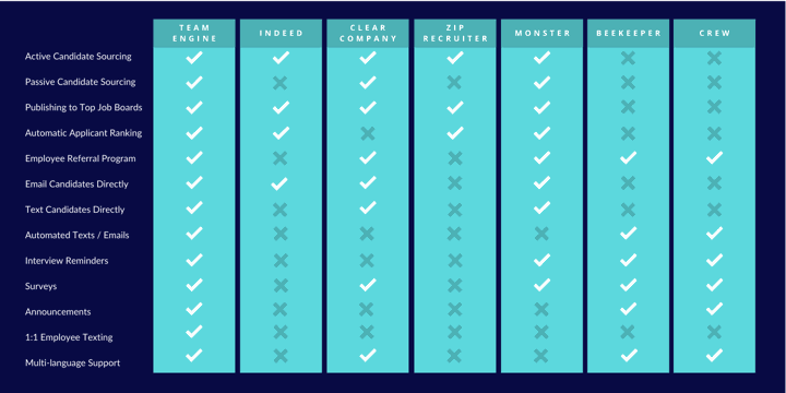 Team Engine vs Indeed vs Beekeeper chart