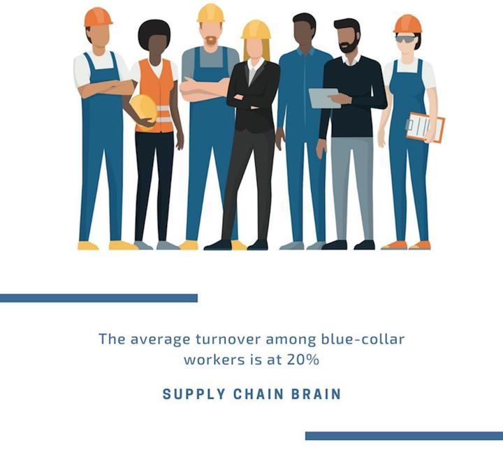 "Quote Graphic: ""the average turnover among blue-collar workers is at 20%"" from Supply Chain Brain"