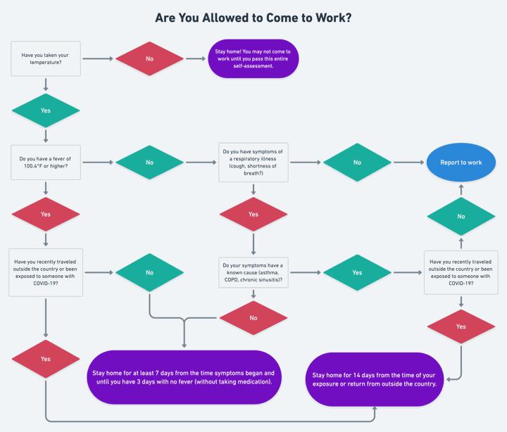COVID-19 Return to Work Flowchart Self-Assessment