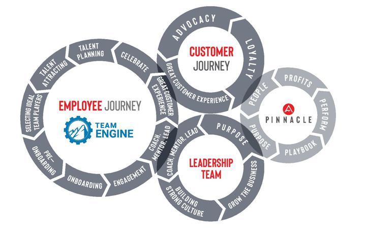 Employee Journey