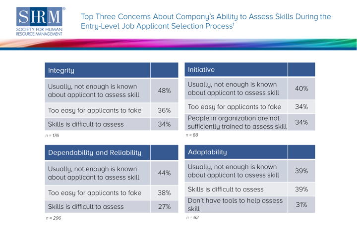 Society for Human Resource Management top three concerns about company's abilities to assess skills screenshot
