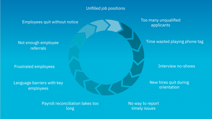 cycle of people costs - unemployment