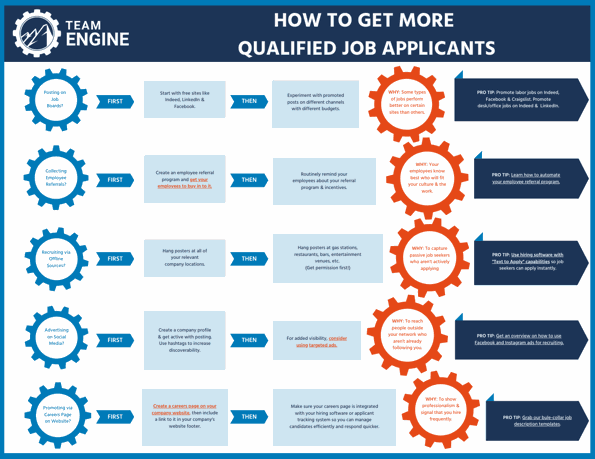 How to get more qualified job applicants - downloadable tool from Team Engine