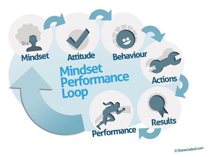 mindset loop