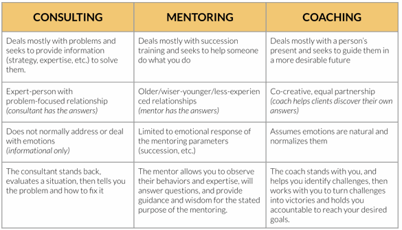 coaching vs mentoring vs consulting