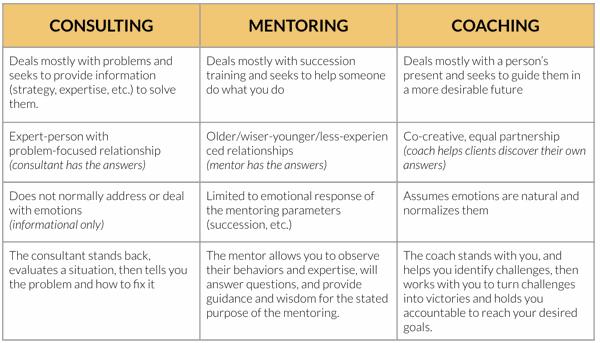 coaching vs mentoring vs consulting