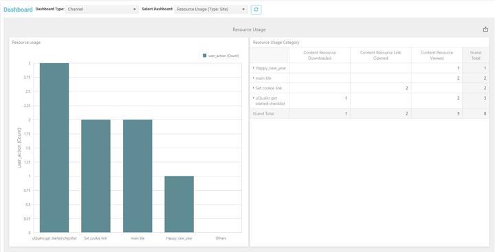 New dashboard with bar graph