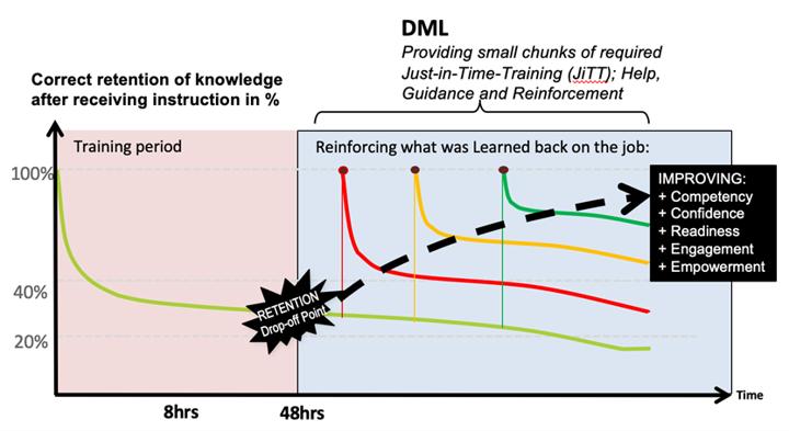 DML Graphic