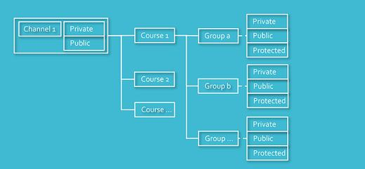 Image showing how channels work, private vs public vs protected