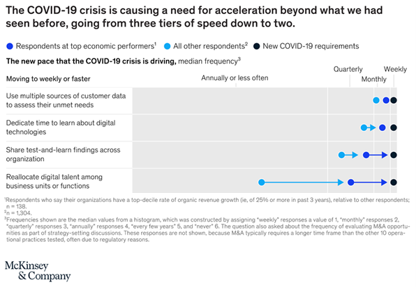 """McKinsey & Company – """"Need for acceleration"""" graph"""