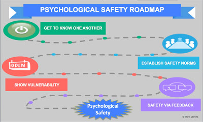 Psychological Safety Roadmap