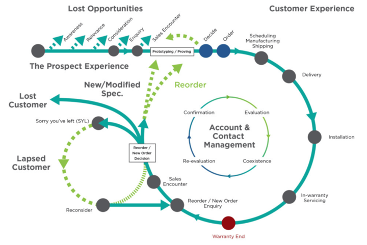 zendesk customer experience map