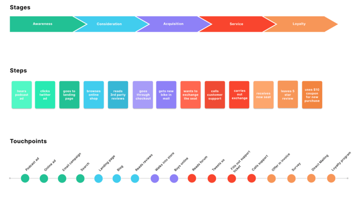 figma customer journey map