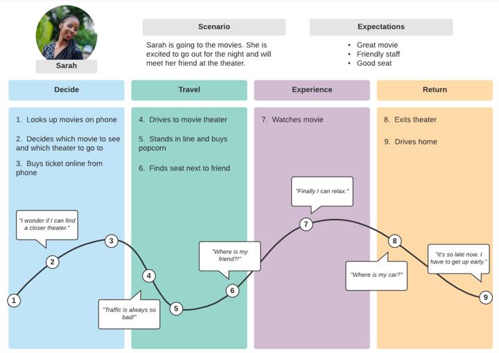 lucidchart customer journey template