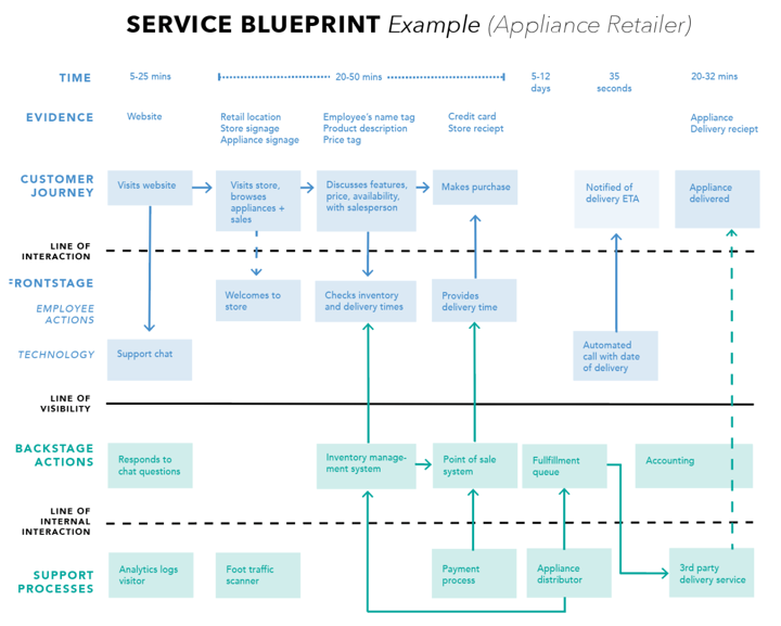 service blueprint customer journey map template