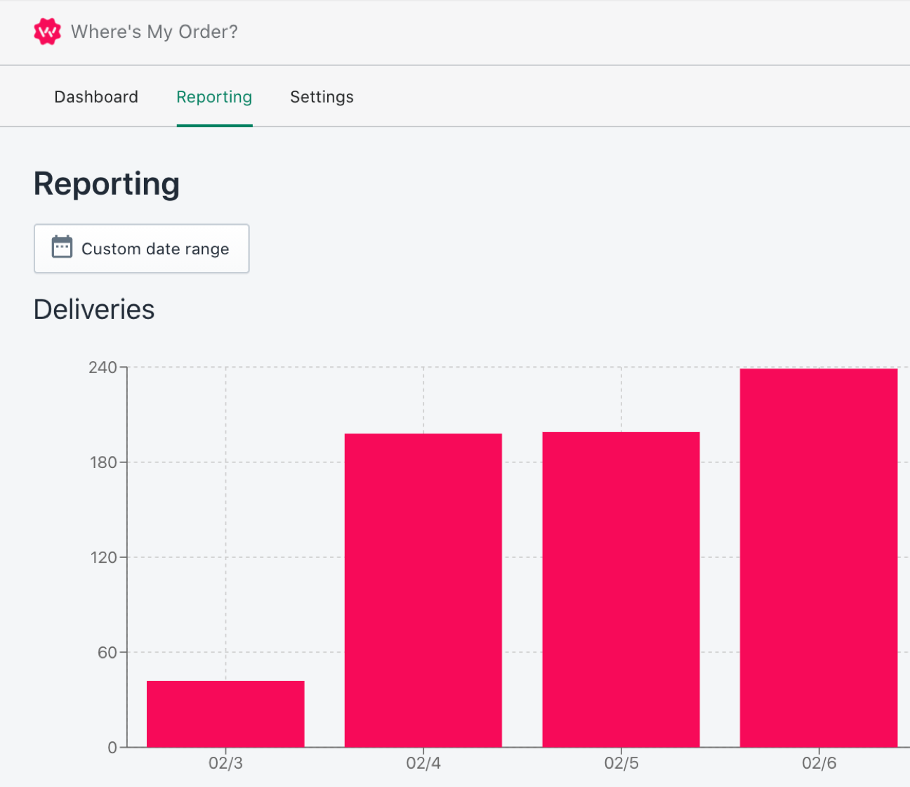 Shipping performance reporting for Shopify stores