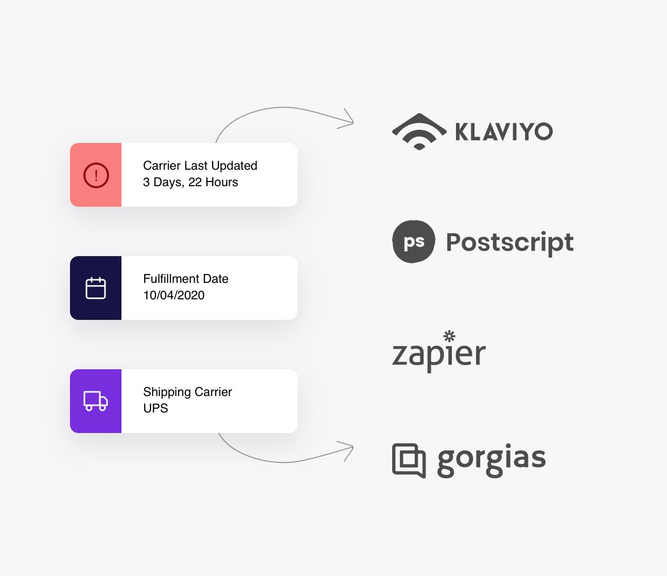 Klaviyo Gorgias Postscript Zapier