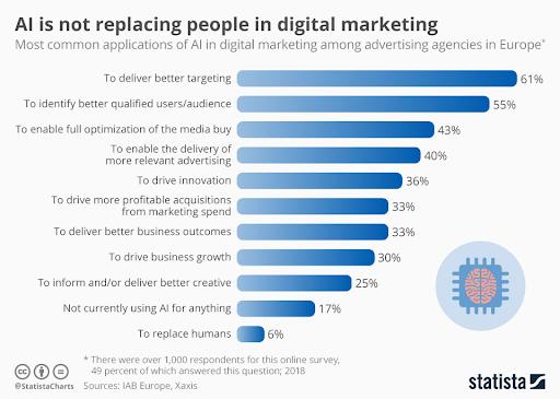 ai in digital marketing stats
