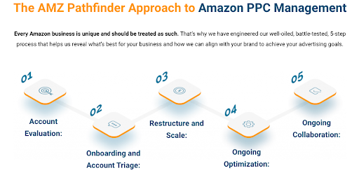 AMZ Pathfinder Approach to PPC Management