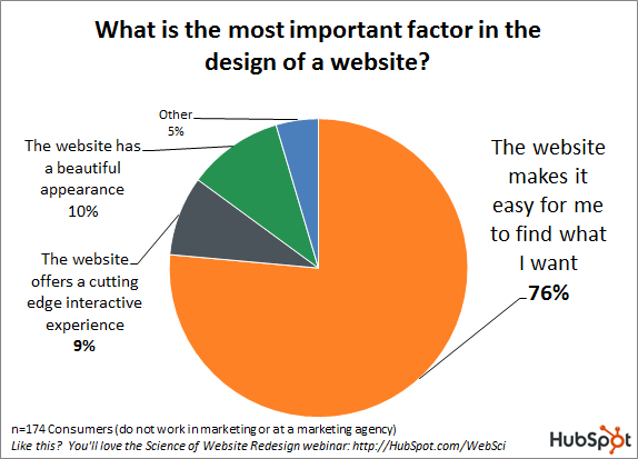 B2B website design pie chart from HubSpot