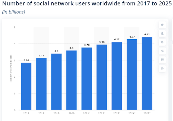 social network users graph