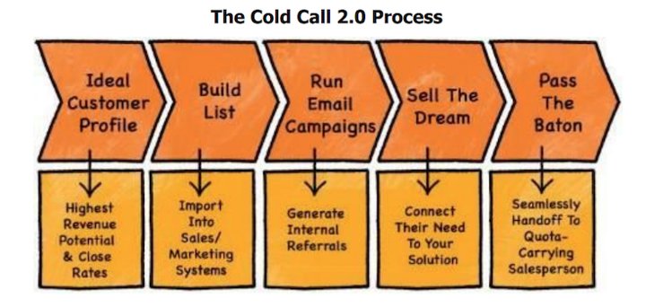 cold calling 2.0 chart