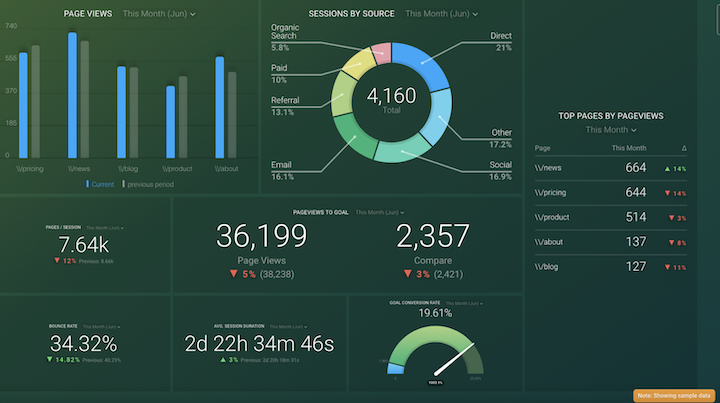 blog traffic dashboard