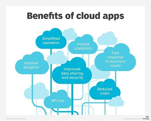 cloud-based tools benefits graphic