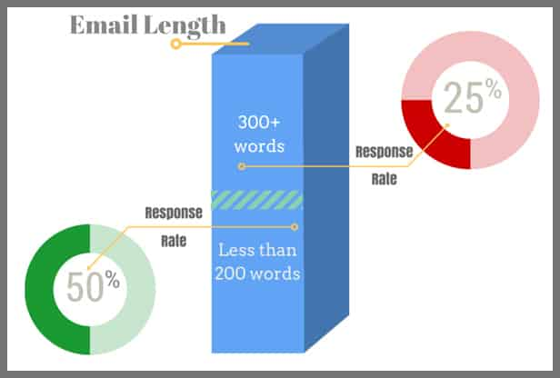 cold email length graph