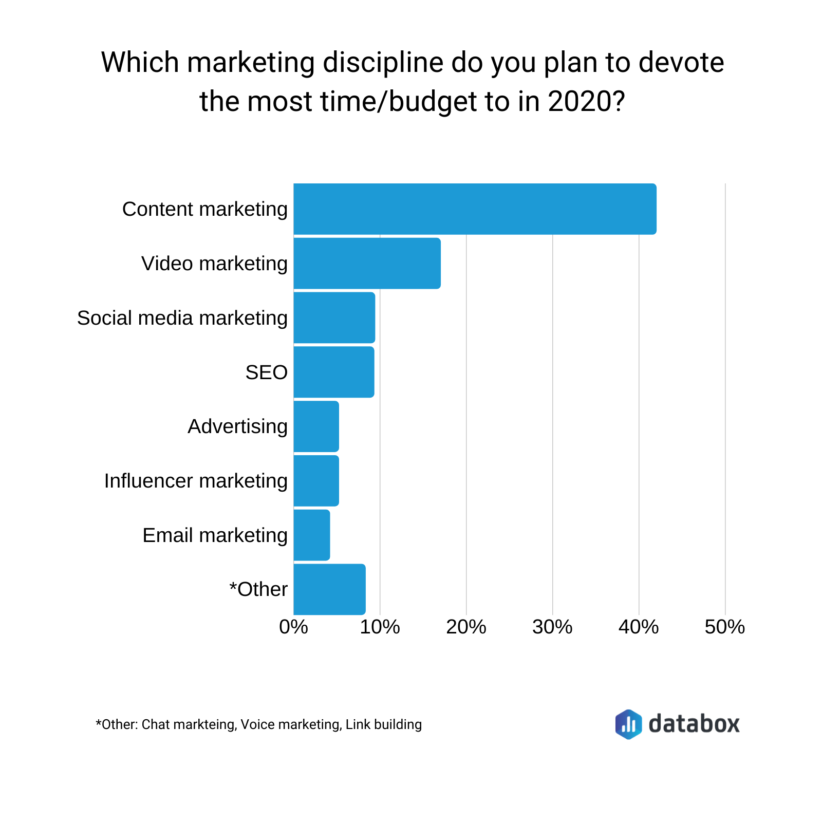 2020 marketing trends via Databox