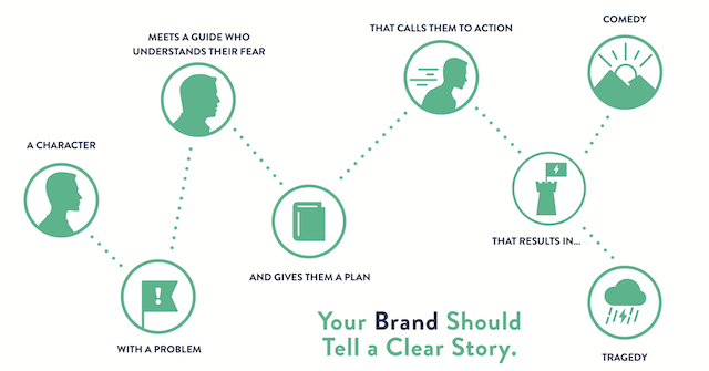 content marketing books storybrand graph