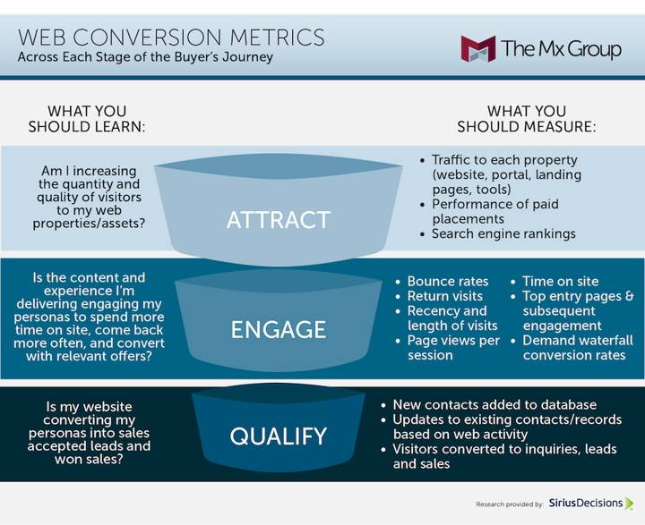 conversion rate graph
