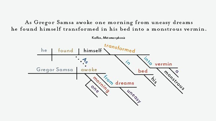 sentence diagram example