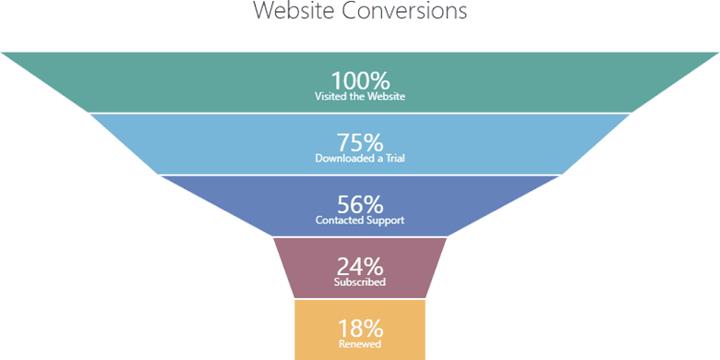 website conversions