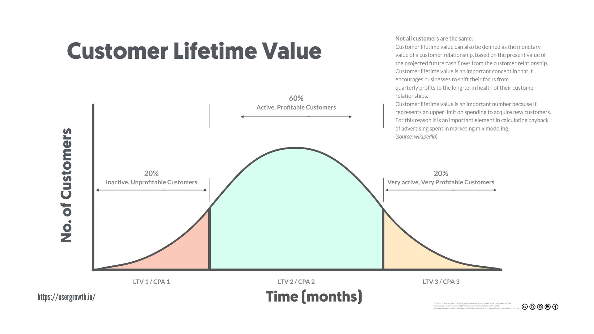 7 Essential Marketing Metrics You Need to Track