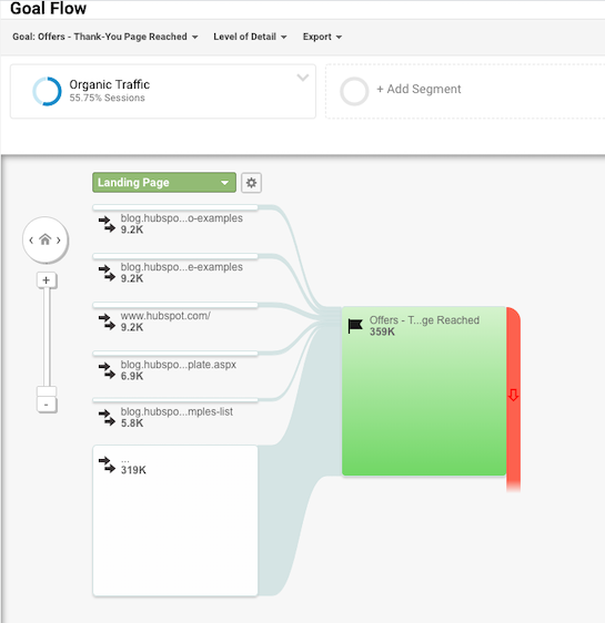 Goal Flow report from Google Analytics example
