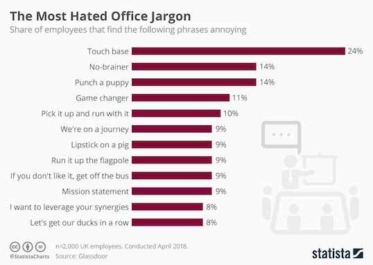 most hated office jargon chart