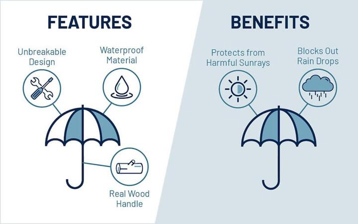features vs benefits visual