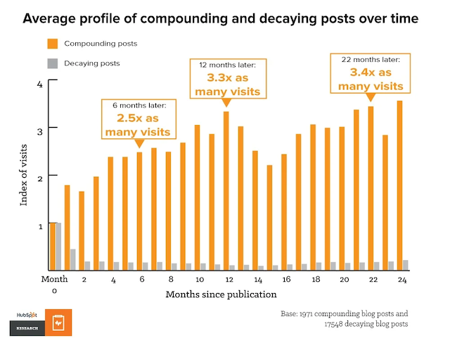 compounding blog posts graph from HubSpot