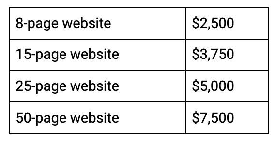 web design bundle prices