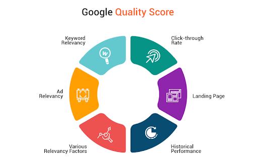 Google Quality Score graphic